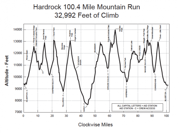 hardrock100 elevation map